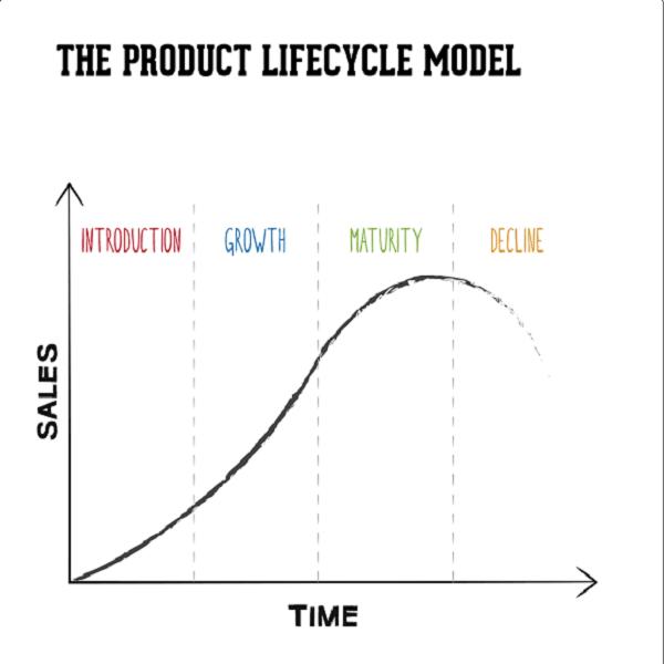 بازاریابی چرخه عمر محصول
